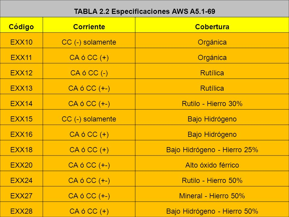 TABLA 2.2 Especificaciones AWS A5.1-69