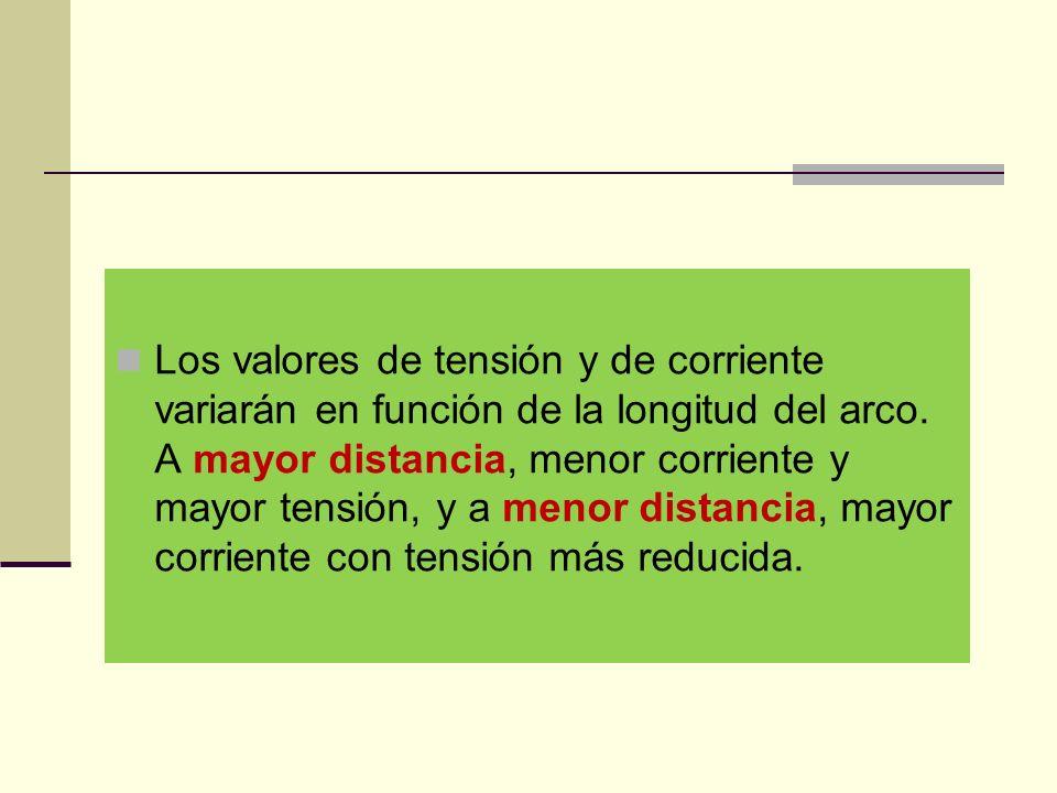 Los valores de tensión y de corriente variarán en función de la longitud del arco.