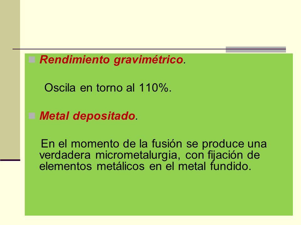 Rendimiento gravimétrico.