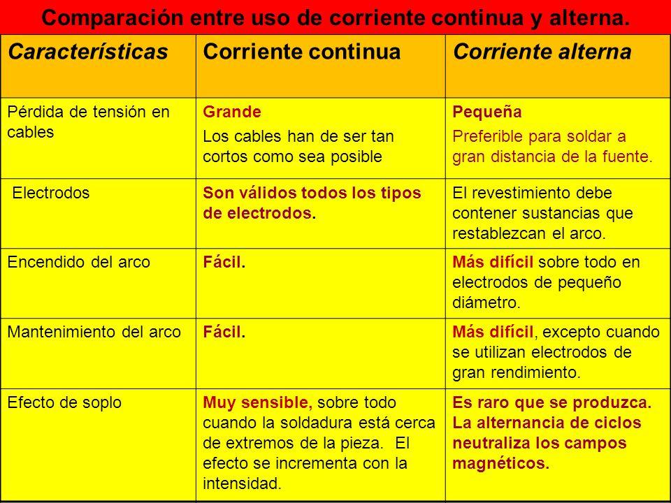 Comparación entre uso de corriente continua y alterna.