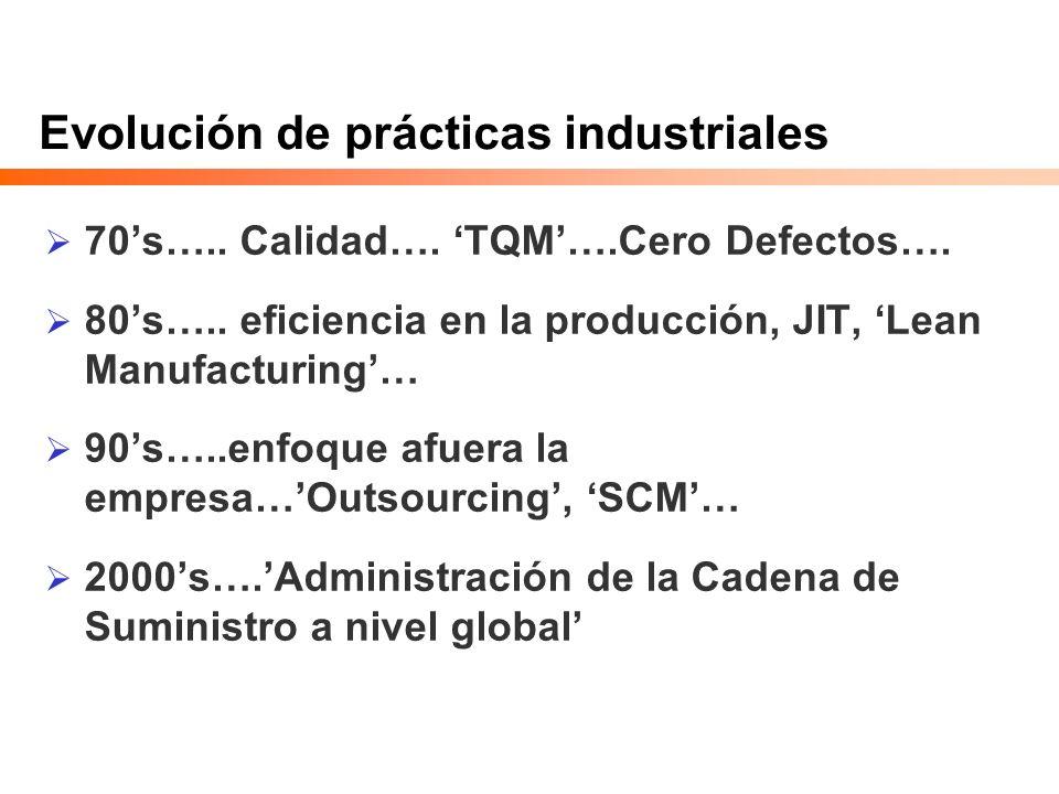 Evolución de prácticas industriales