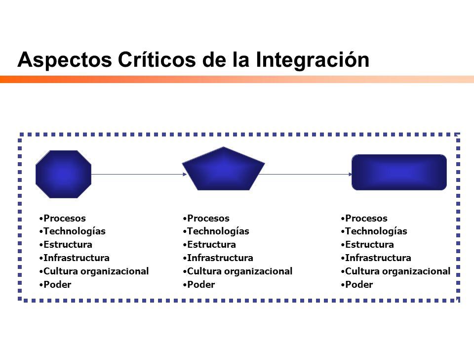 Aspectos Críticos de la Integración
