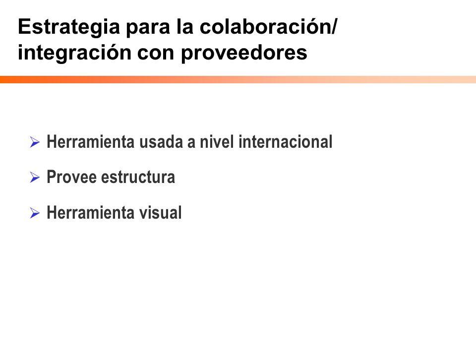 Estrategia para la colaboración/ integración con proveedores