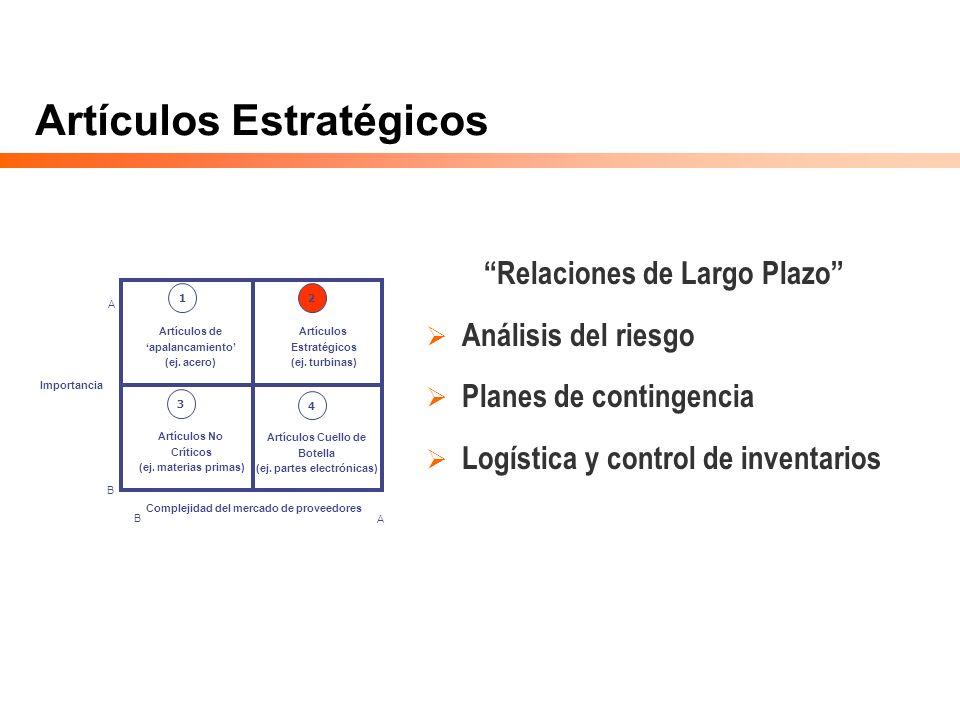 Artículos Estratégicos