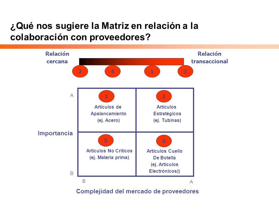 Complejidad del mercado de proveedores