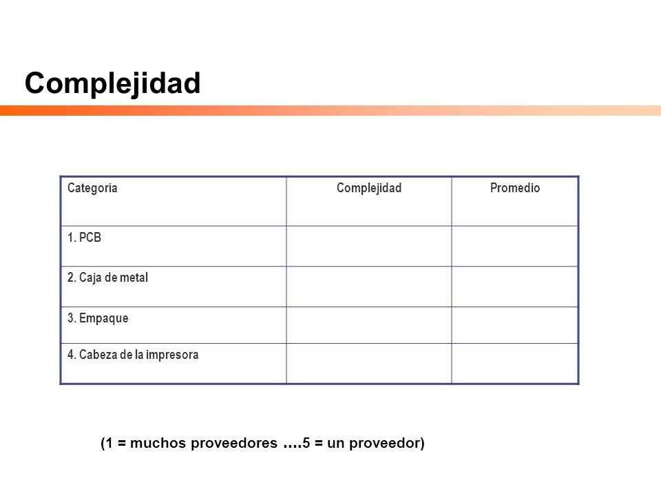 Complejidad (1 = muchos proveedores ….5 = un proveedor) Categoría