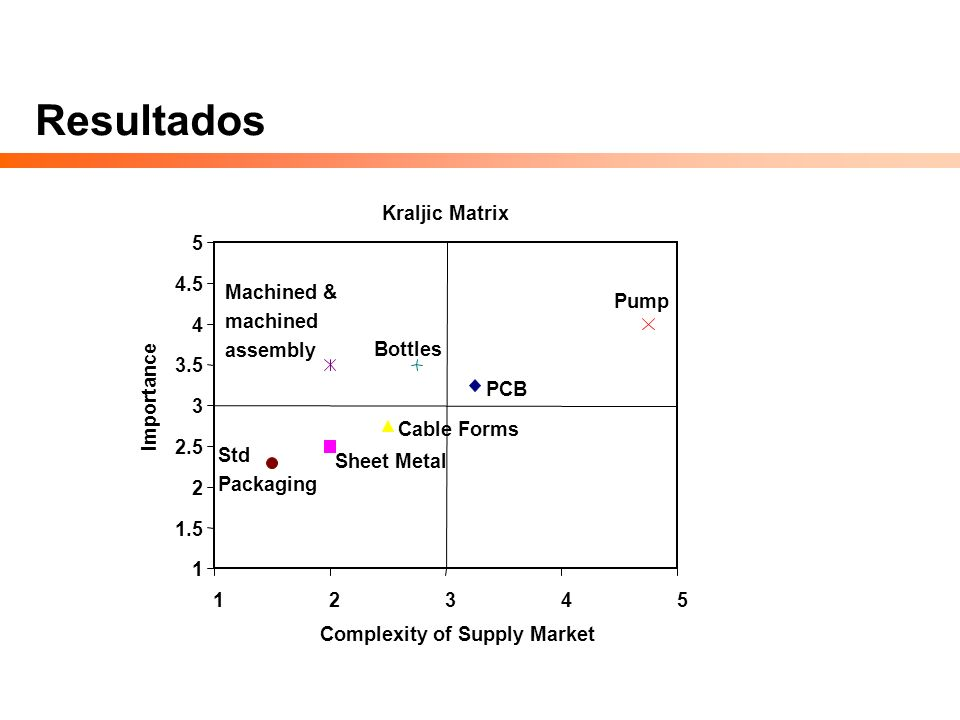 Complexity of Supply Market