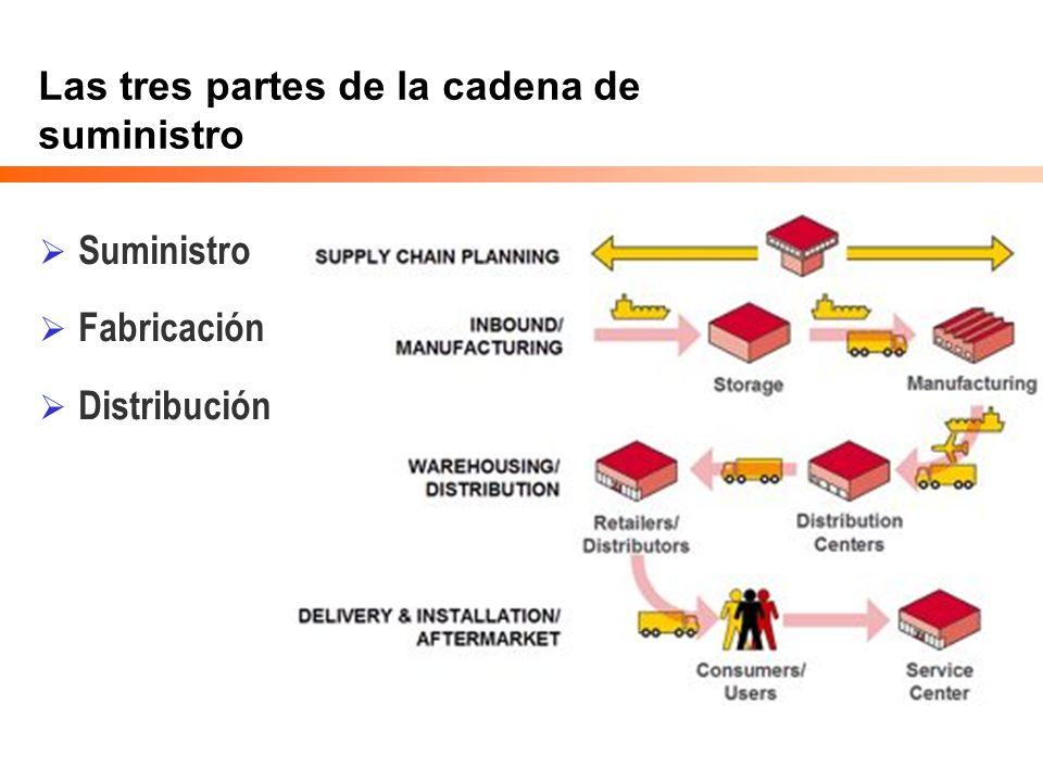 Las tres partes de la cadena de suministro