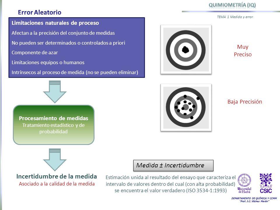 Procesamiento de medidas Incertidumbre de la medida