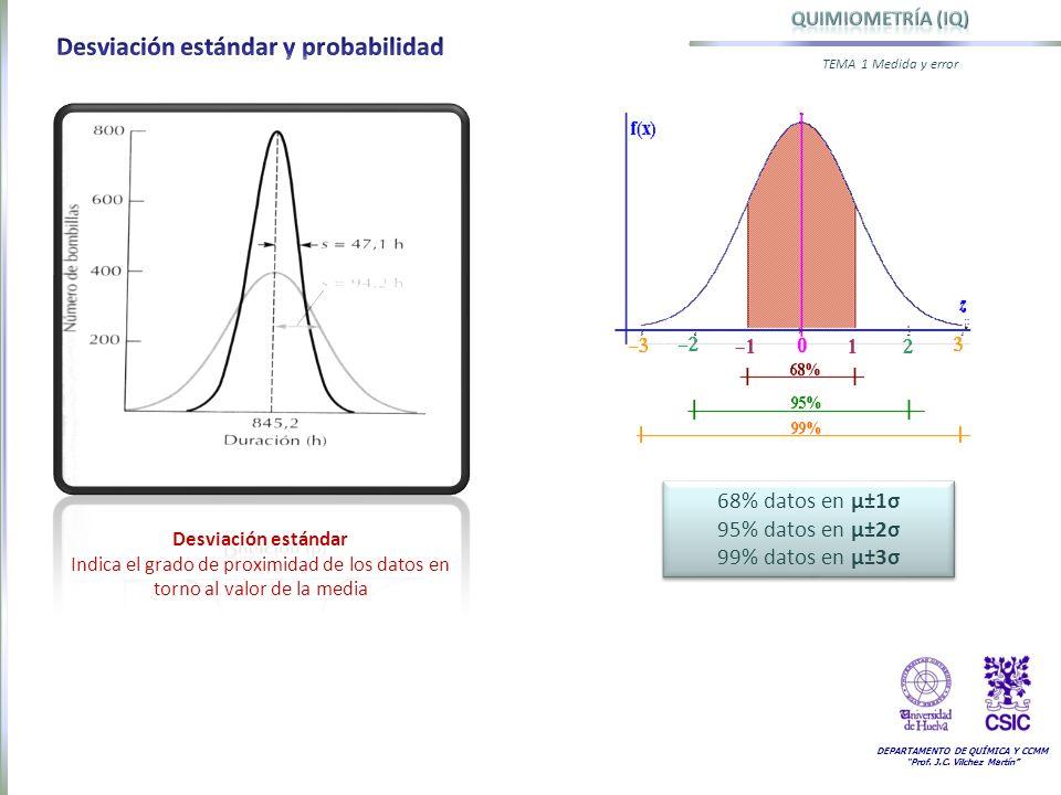 Desviación estándar y probabilidad