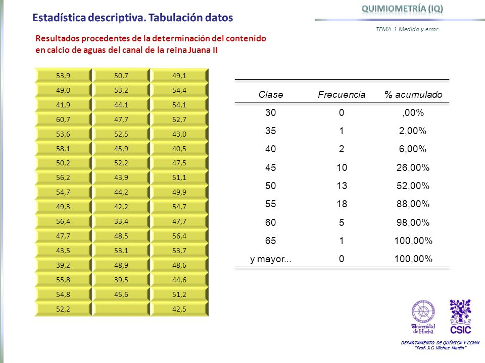 Estadística descriptiva. Tabulación datos
