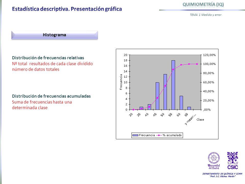 Estadística descriptiva. Presentación gráfica