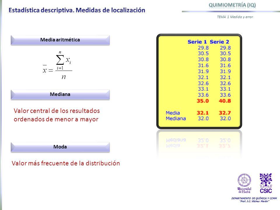 Estadística descriptiva. Medidas de localización
