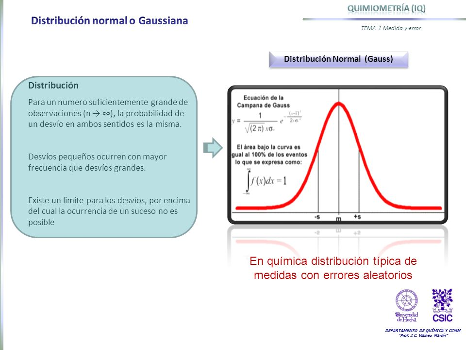 Distribución Normal (Gauss)
