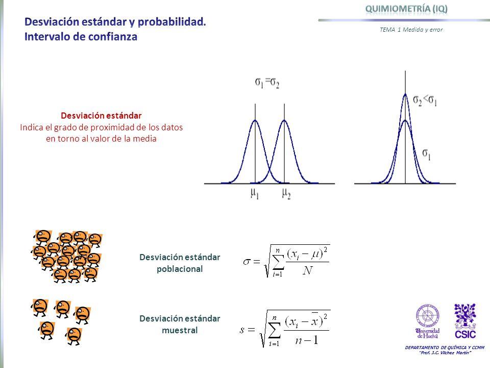 Desviación estándar poblacional Desviación estándar muestral