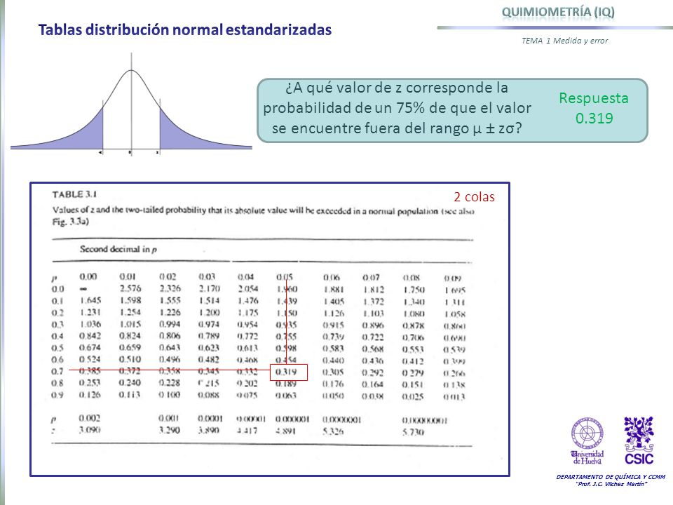 Tablas distribución normal estandarizadas