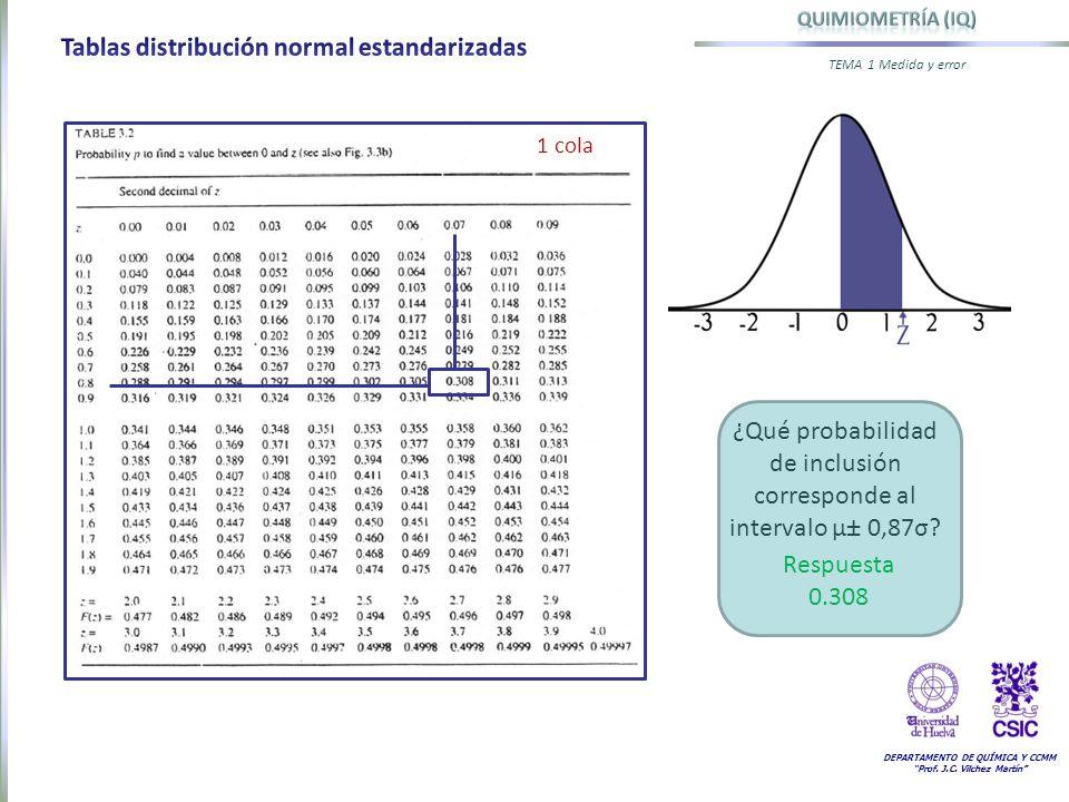 ¿Qué probabilidad de inclusión corresponde al intervalo µ± 0,87σ