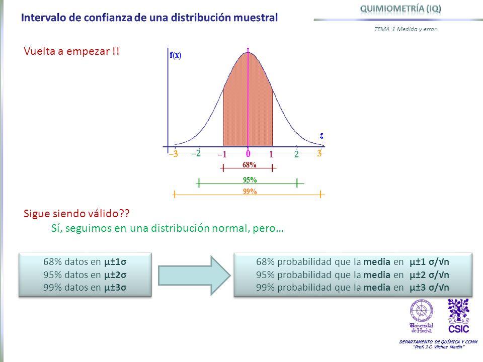Intervalo de confianza de una distribución muestral