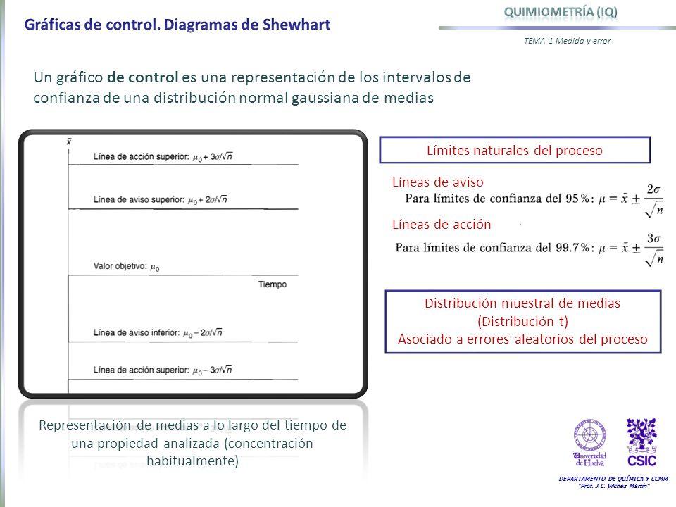 Gráficas de control. Diagramas de Shewhart