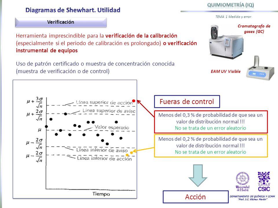 Cromatografo de gases (GC)