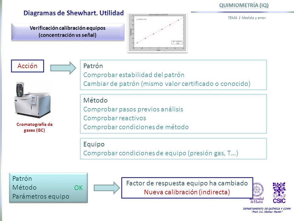 Diagramas de Shewhart. Utilidad