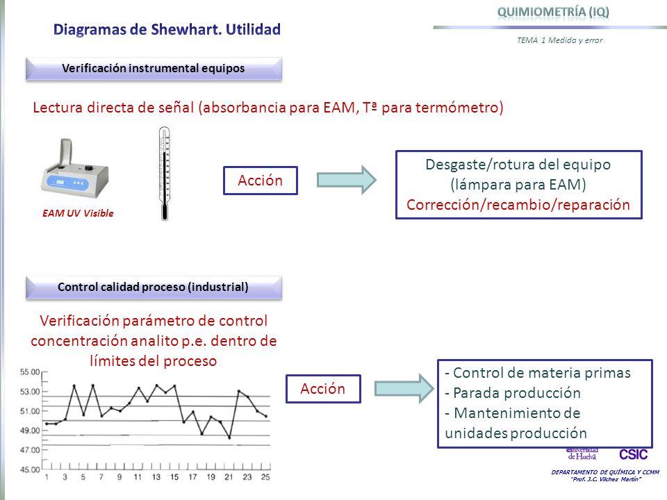 Verificación instrumental equipos Control calidad proceso (industrial)