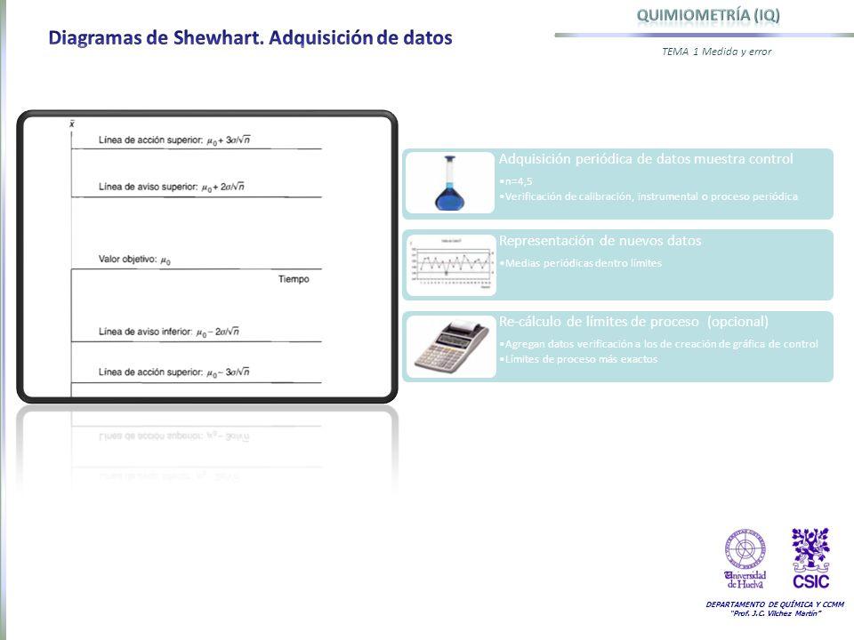 Diagramas de Shewhart. Adquisición de datos