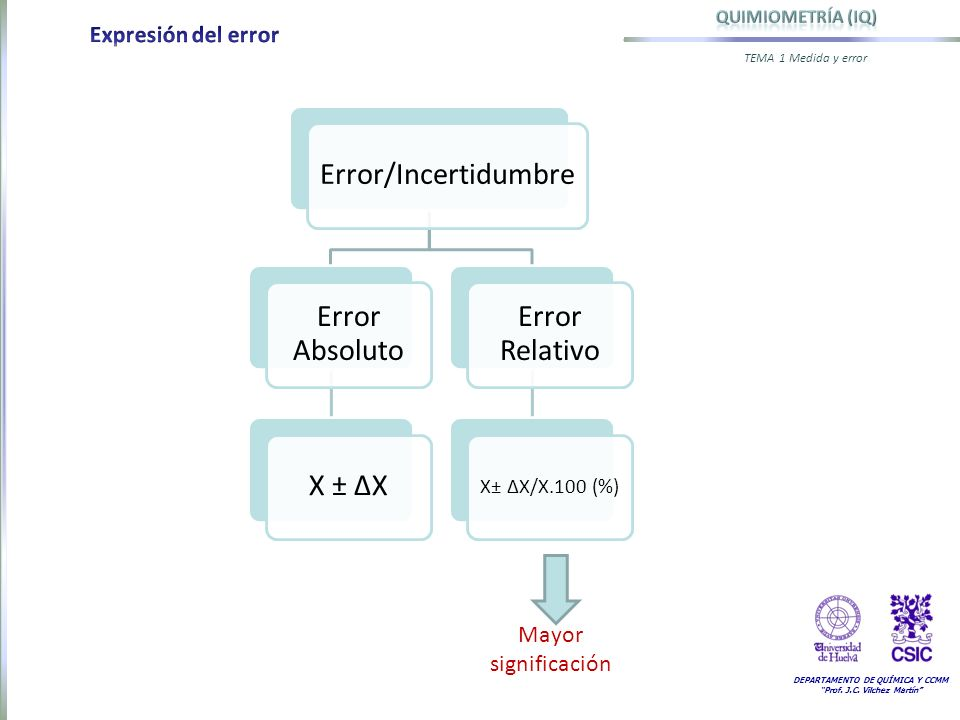 Expresión del error Mayor significación X± ΔX/X.100 (%)