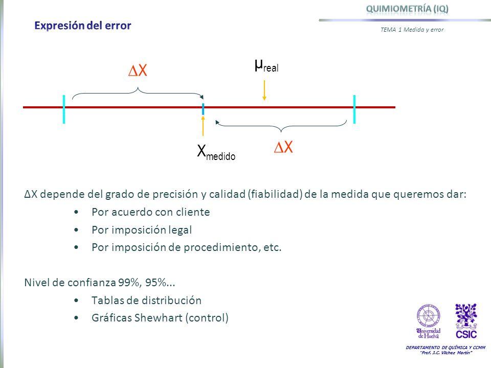 µreal DX Xmedido Expresión del error