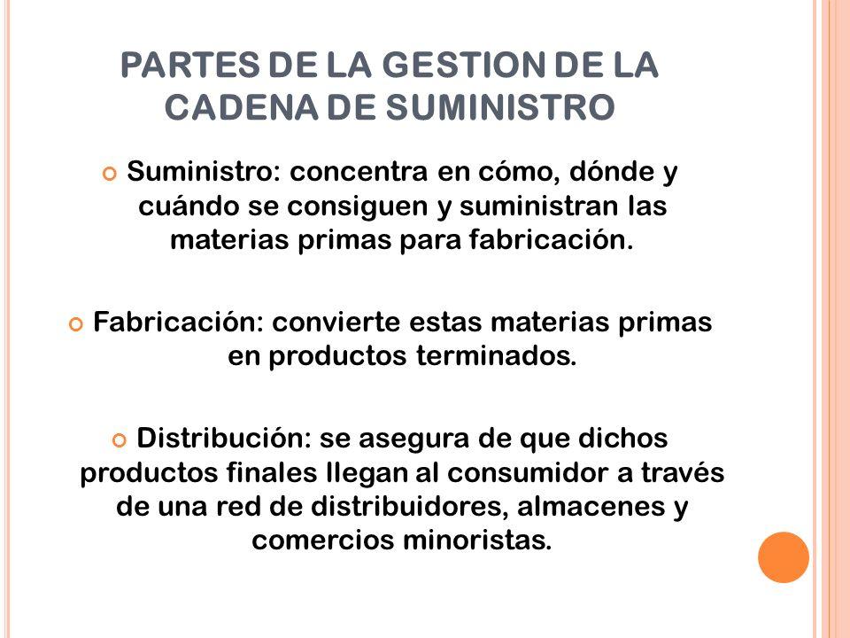 PARTES DE LA GESTION DE LA CADENA DE SUMINISTRO