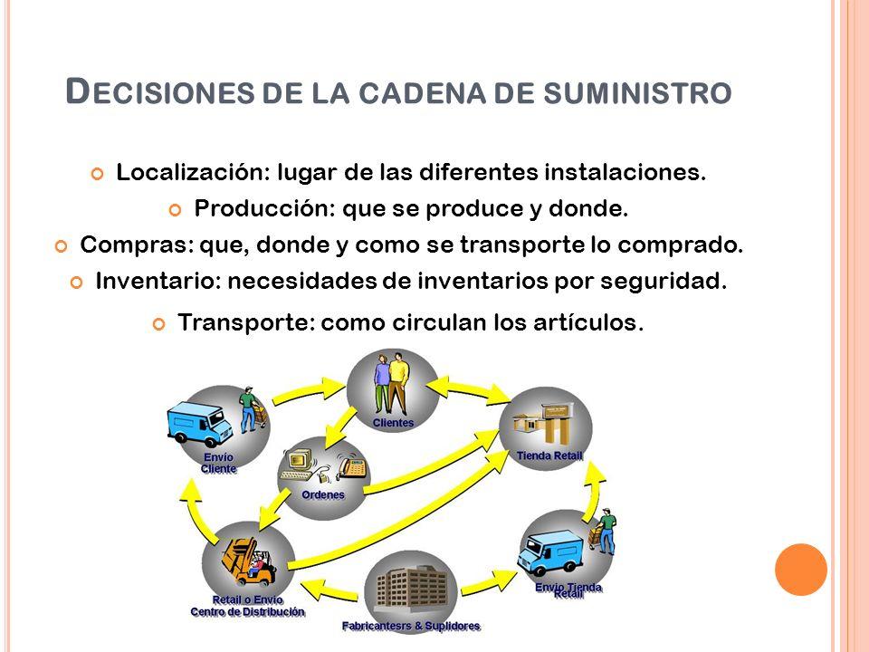 Decisiones de la cadena de suministro