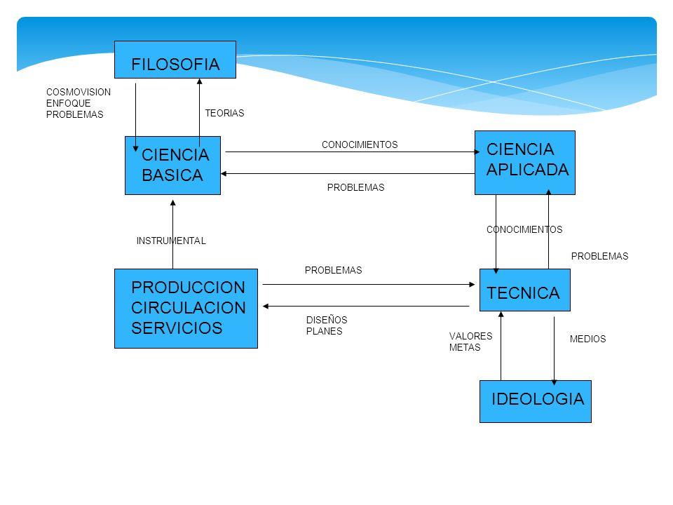 FILOSOFIA CIENCIA CIENCIA APLICADA BASICA PRODUCCION TECNICA