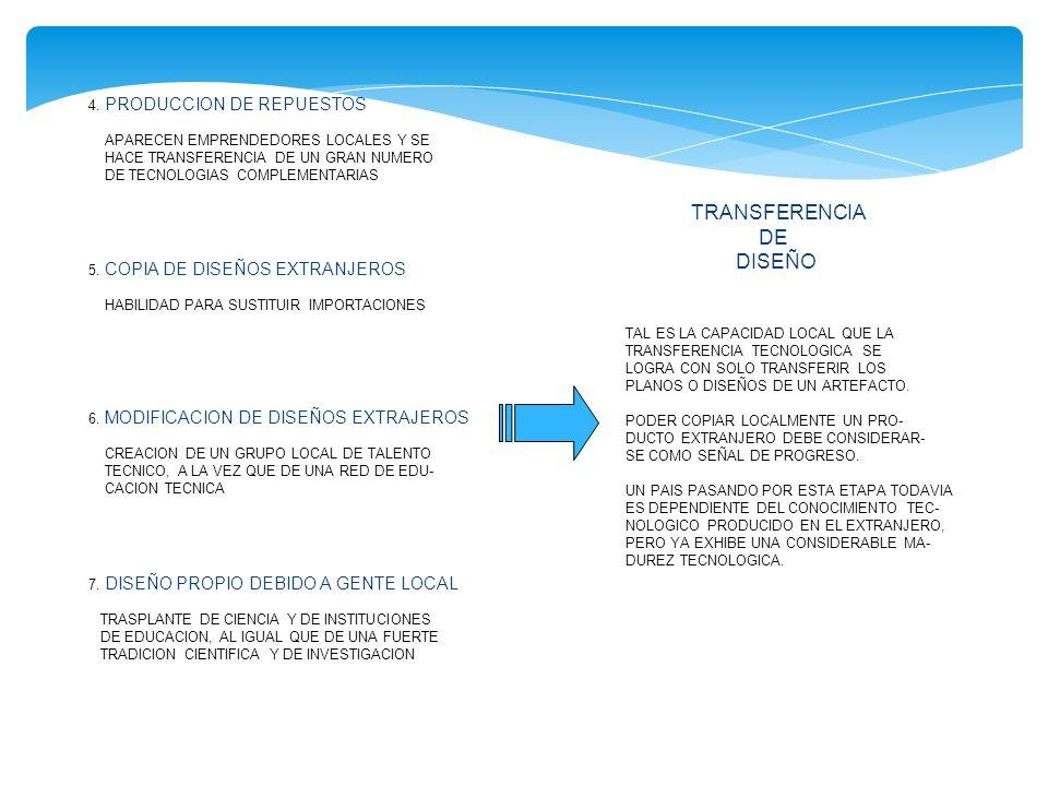TRANSFERENCIA DE DISEÑO 4. PRODUCCION DE REPUESTOS