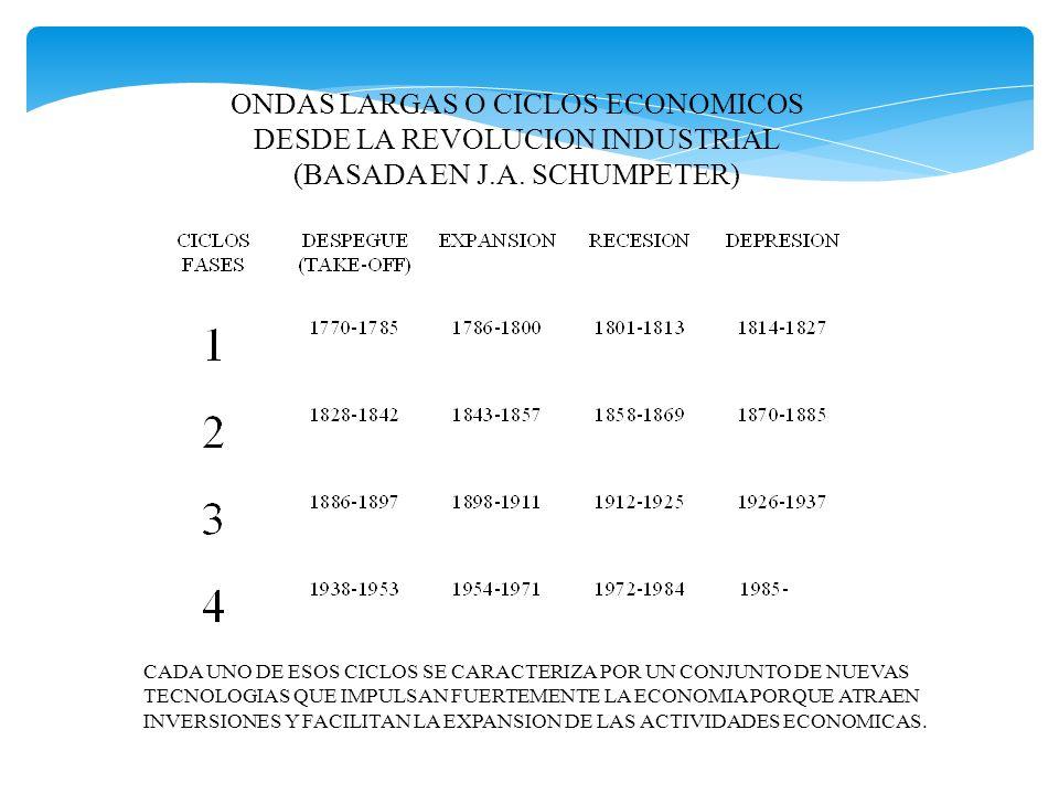 ONDAS LARGAS O CICLOS ECONOMICOS DESDE LA REVOLUCION INDUSTRIAL