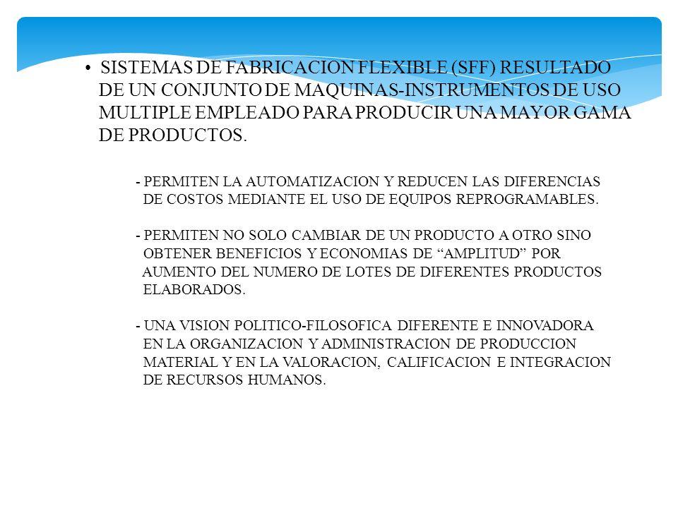 SISTEMAS DE FABRICACION FLEXIBLE (SFF) RESULTADO