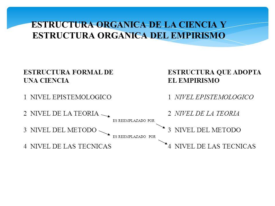 ESTRUCTURA ORGANICA DE LA CIENCIA Y ESTRUCTURA ORGANICA DEL EMPIRISMO