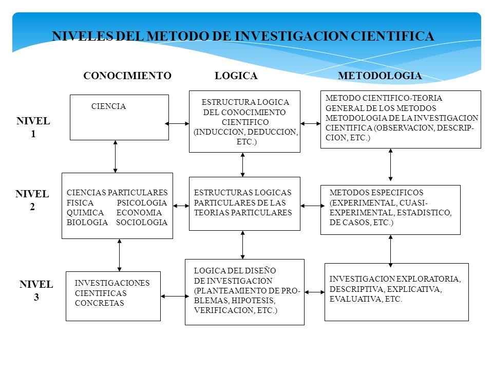 NIVELES DEL METODO DE INVESTIGACION CIENTIFICA