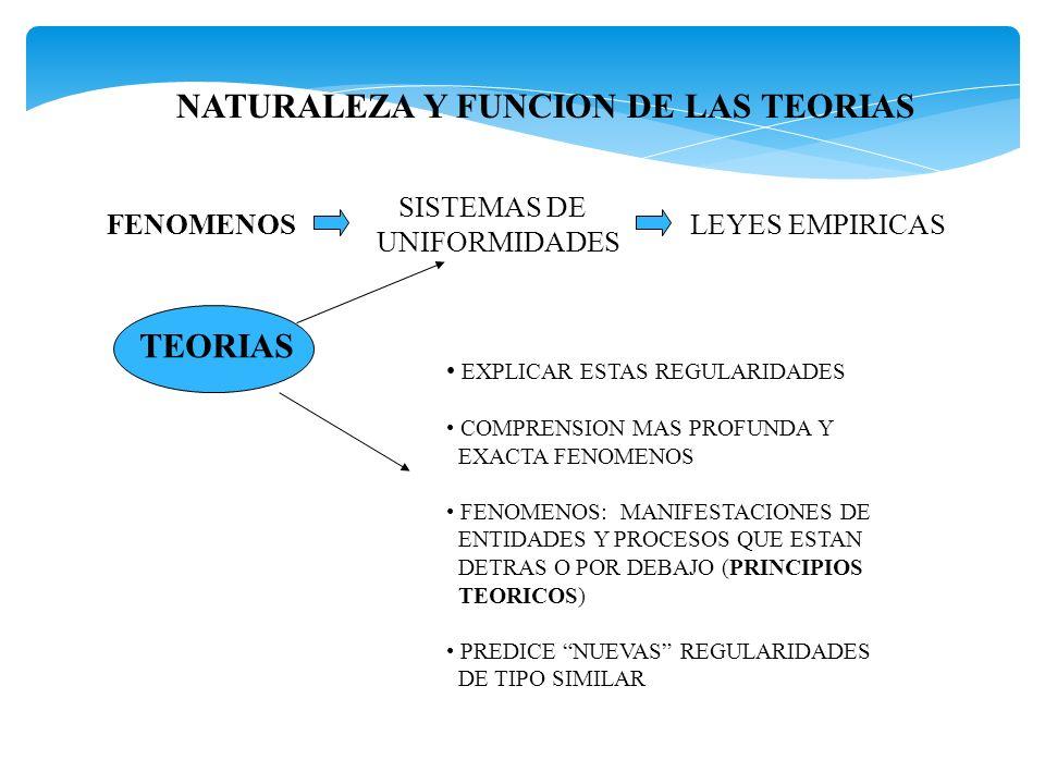 NATURALEZA Y FUNCION DE LAS TEORIAS
