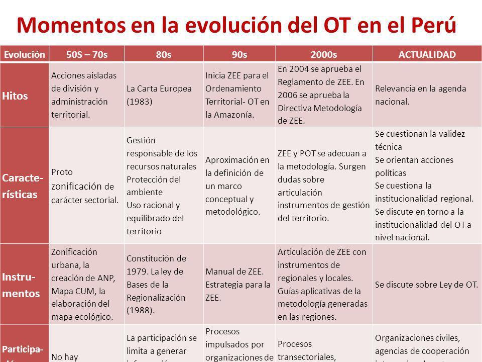 Momentos en la evolución del OT en el Perú