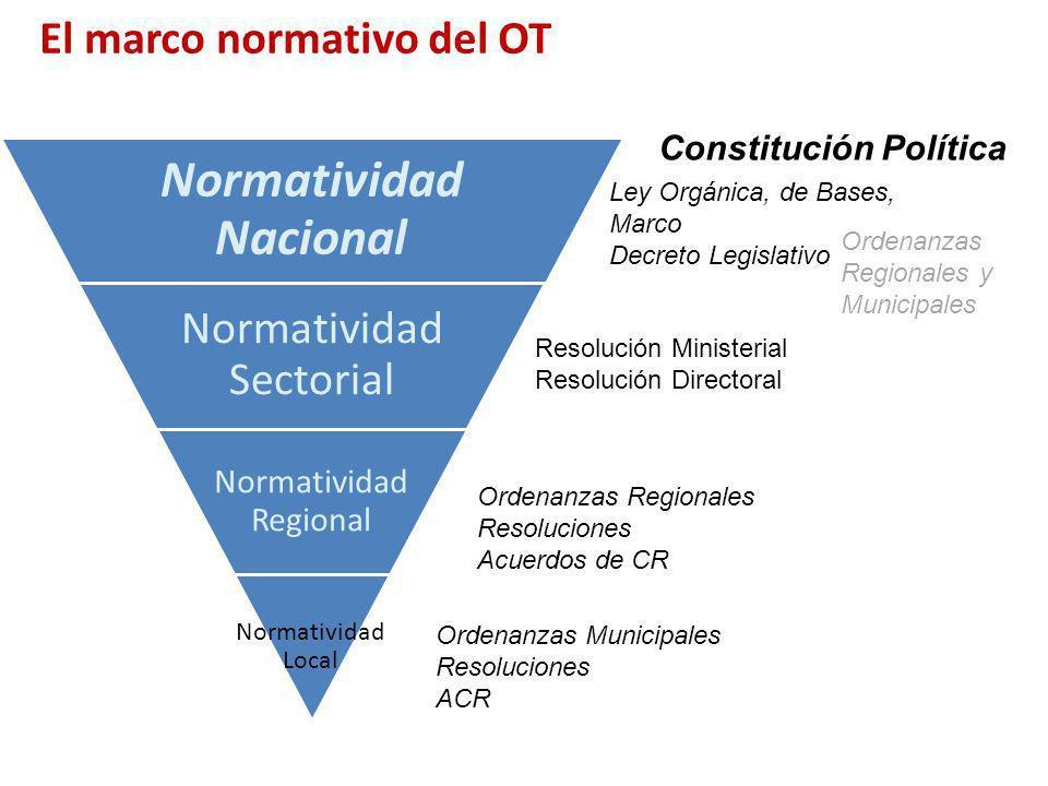 El marco normativo del OT