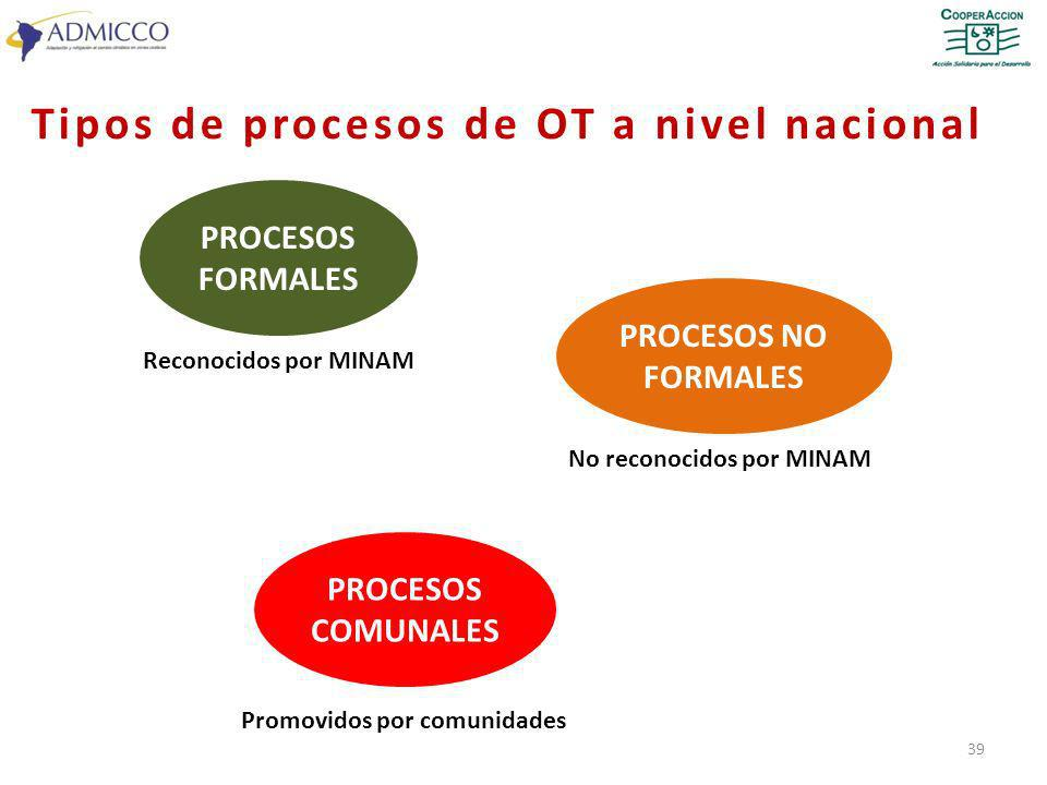 Tipos de procesos de OT a nivel nacional