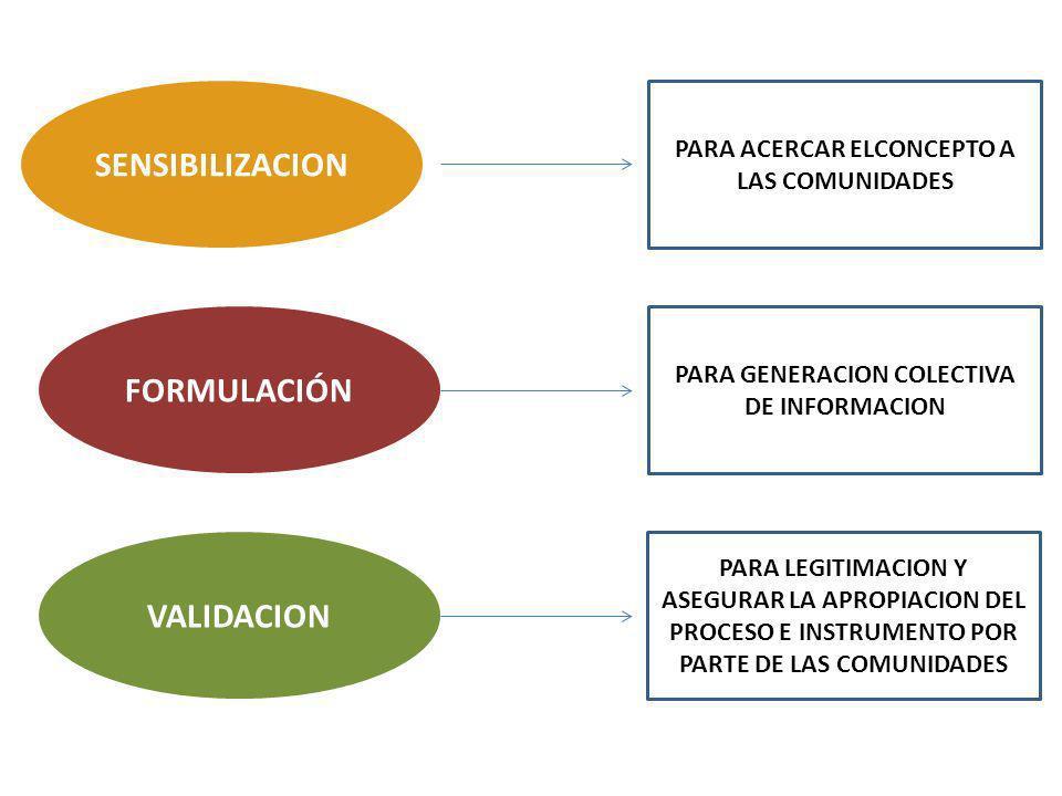 SENSIBILIZACION FORMULACIÓN VALIDACION