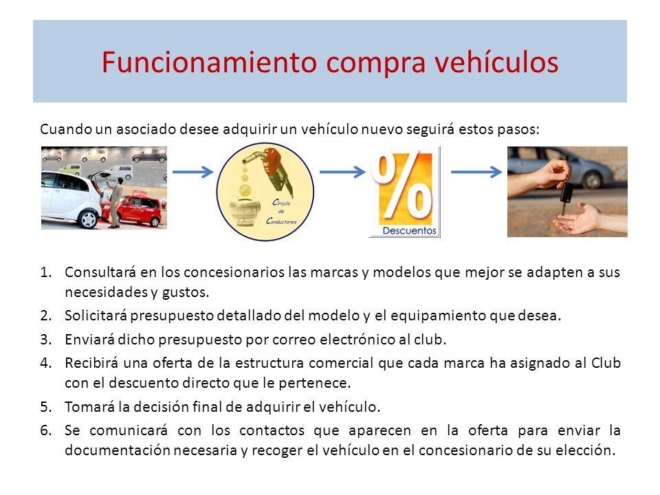 Funcionamiento compra vehículos