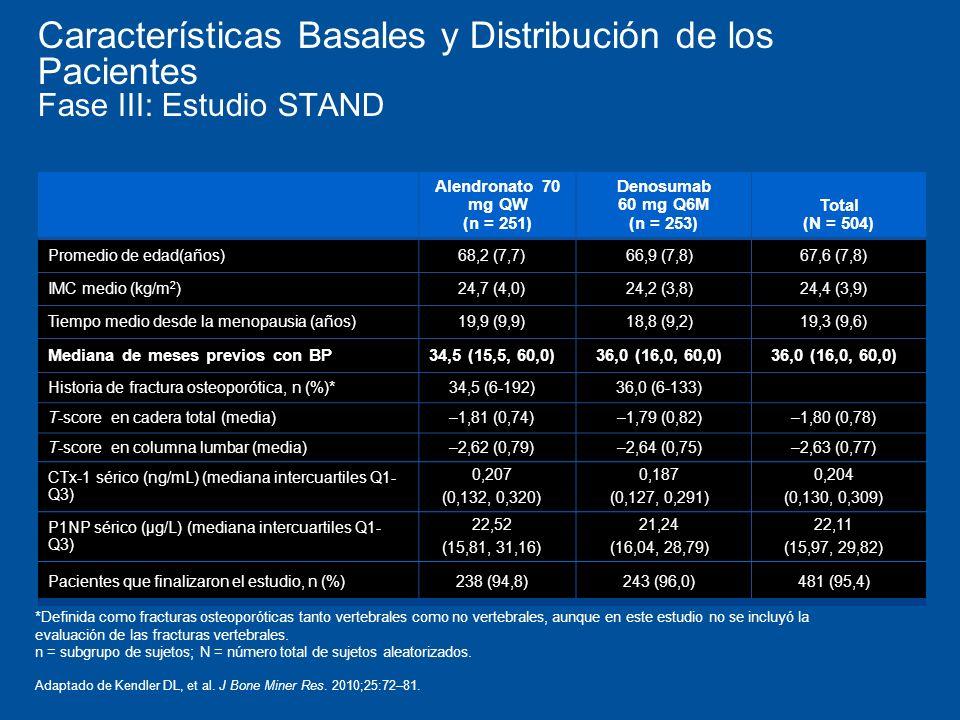 Características Basales y Distribución de los Pacientes Fase III: Estudio STAND