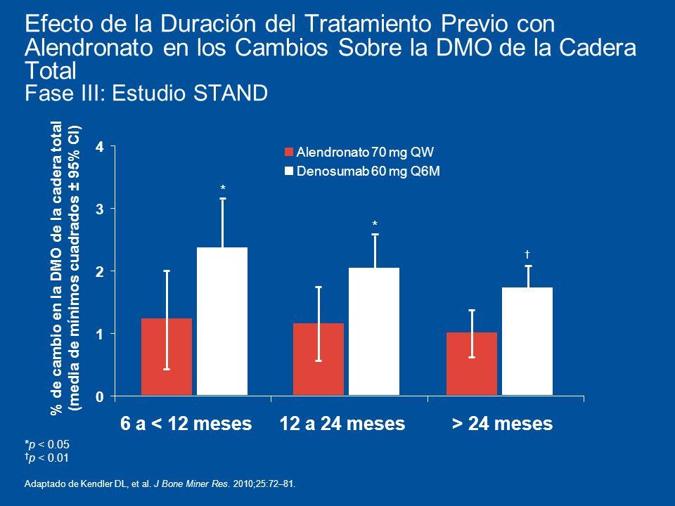 Efecto de la Duración del Tratamiento Previo con Alendronato en los Cambios Sobre la DMO de la Cadera Total Fase III: Estudio STAND