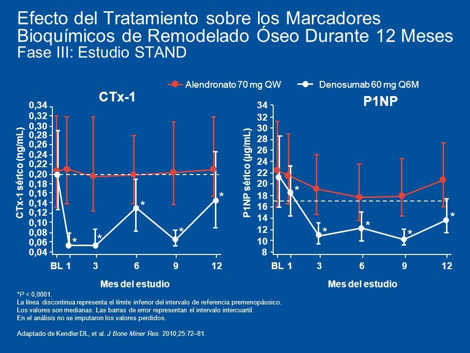 Efecto del Tratamiento sobre los Marcadores Bioquímicos de Remodelado Óseo Durante 12 Meses Fase III: Estudio STAND