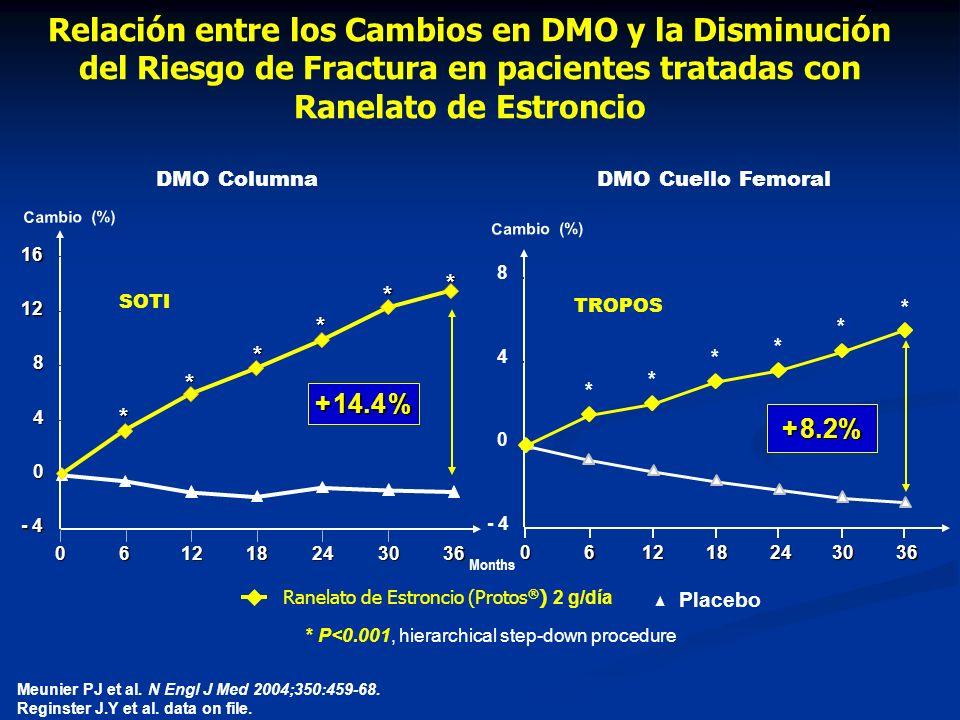 Relación entre los Cambios en DMO y la Disminución del Riesgo de Fractura en pacientes tratadas con Ranelato de Estroncio