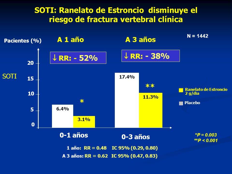 SOTI: Ranelato de Estroncio disminuye el riesgo de fractura vertebral clínica
