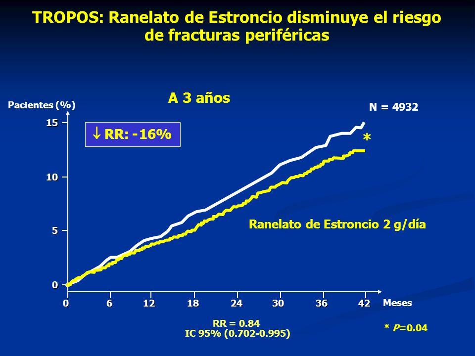 TROPOS: Ranelato de Estroncio disminuye el riesgo de fracturas periféricas