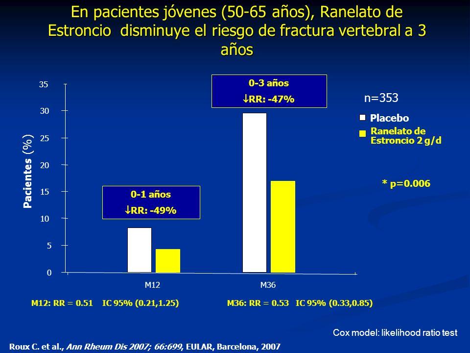En pacientes jóvenes (50-65 años), Ranelato de Estroncio disminuye el riesgo de fractura vertebral a 3 años